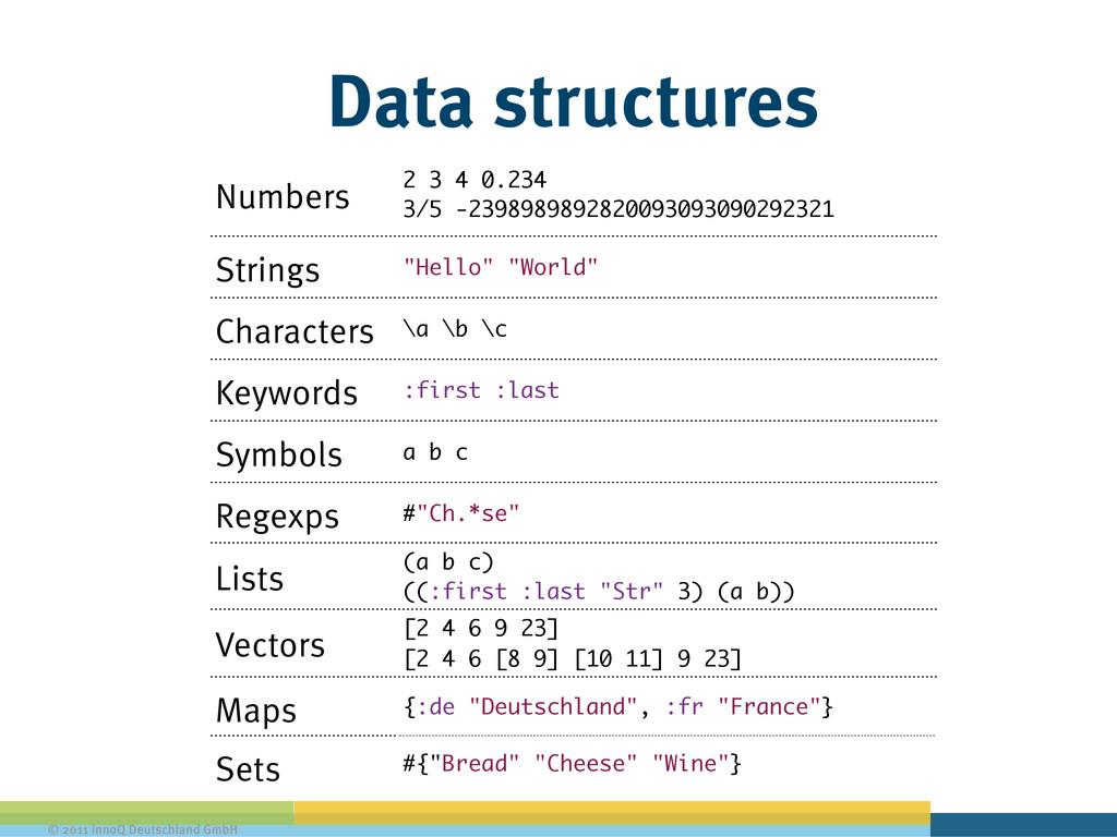 © 2011 innoQ Deutschland GmbH Data structures N...