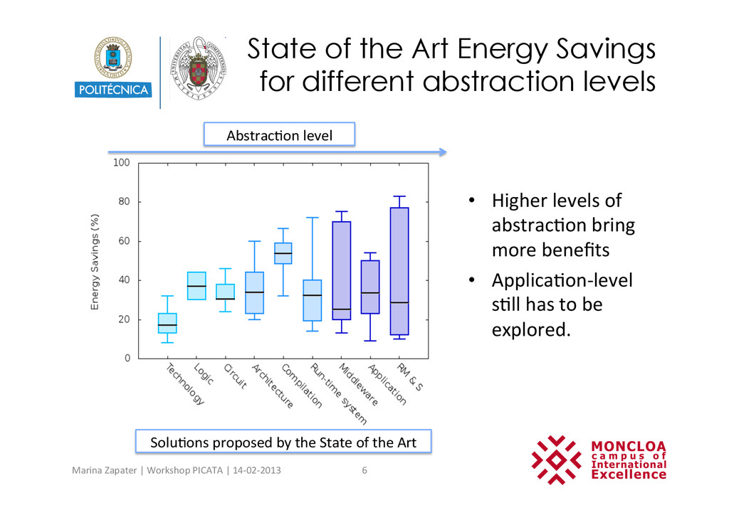 State of the Art Energy Savings for different a...