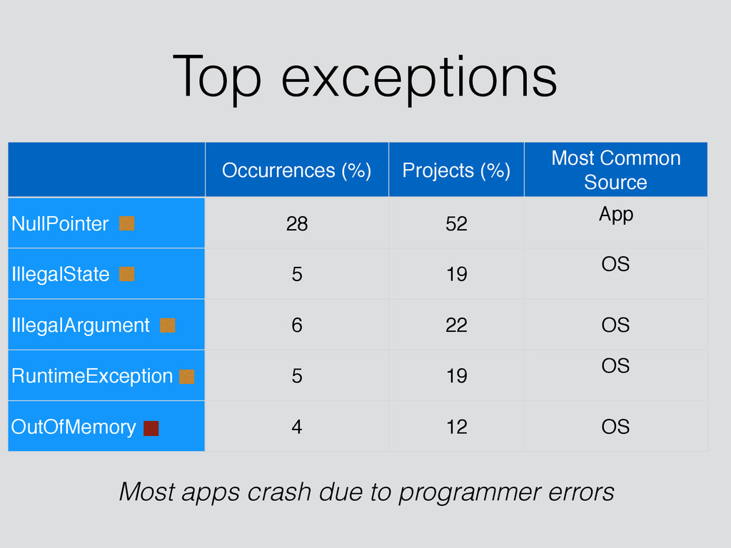 Top exceptions Occurrences (%) Projects (%) Mos...