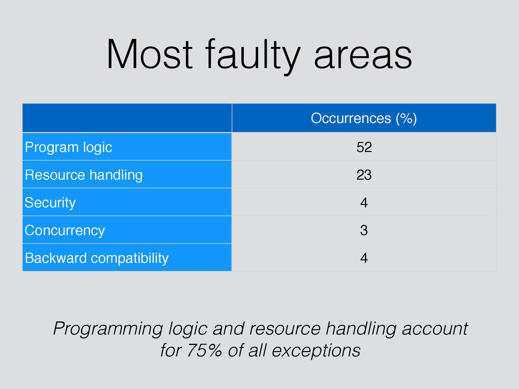 Most faulty areas Occurrences (%) Program logic...