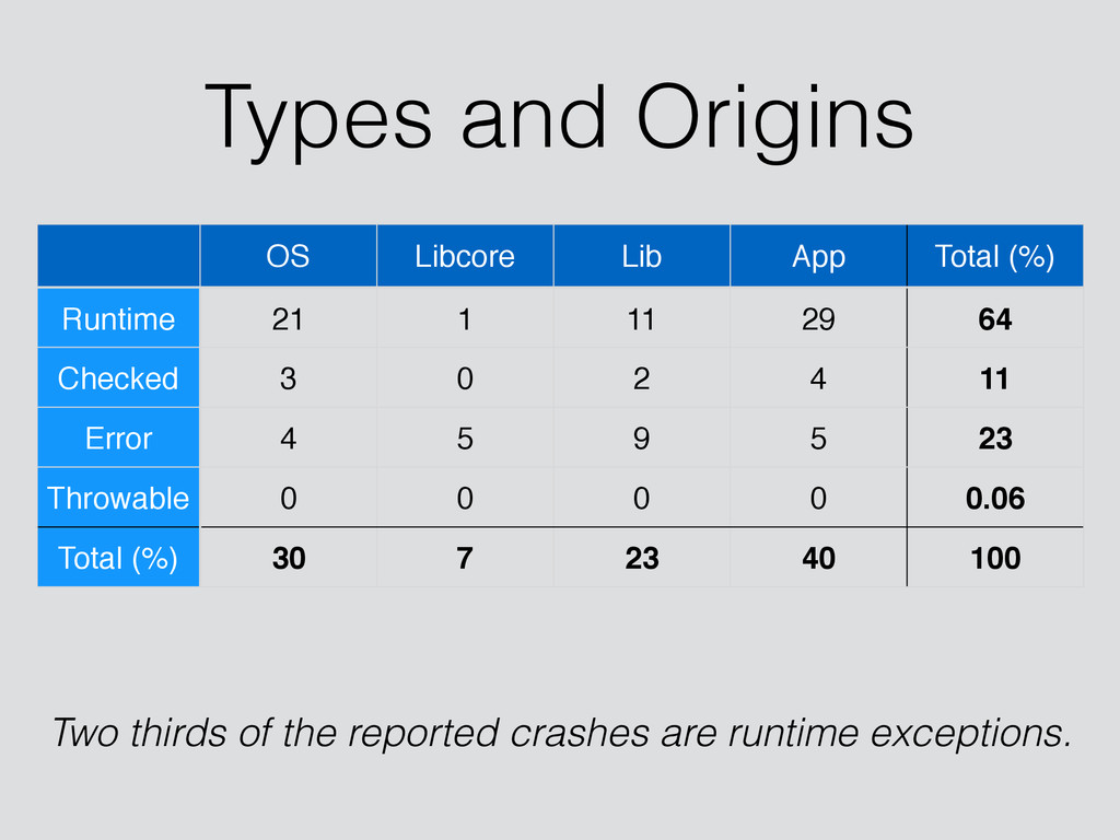 Types and Origins OS Libcore Lib App Total (%) ...