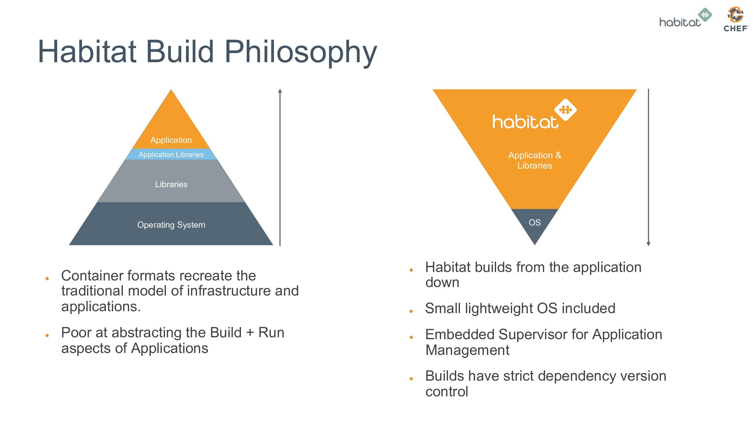 Habitat Build Philosophy ● Container formats r...