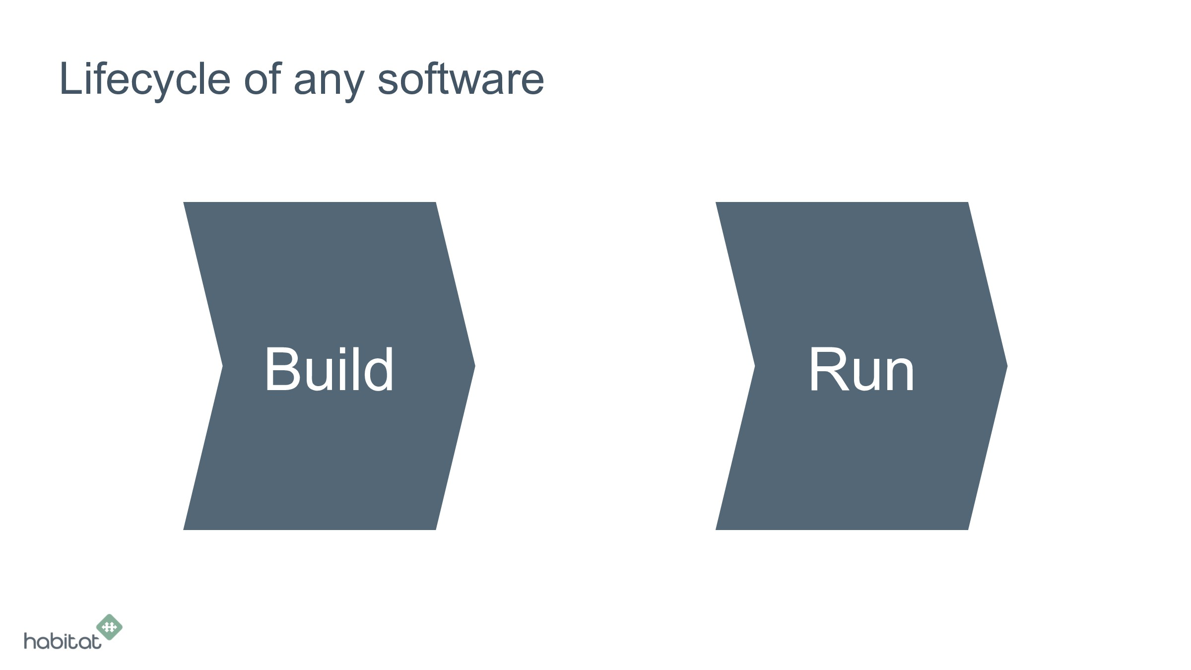Lifecycle of any software Build Run