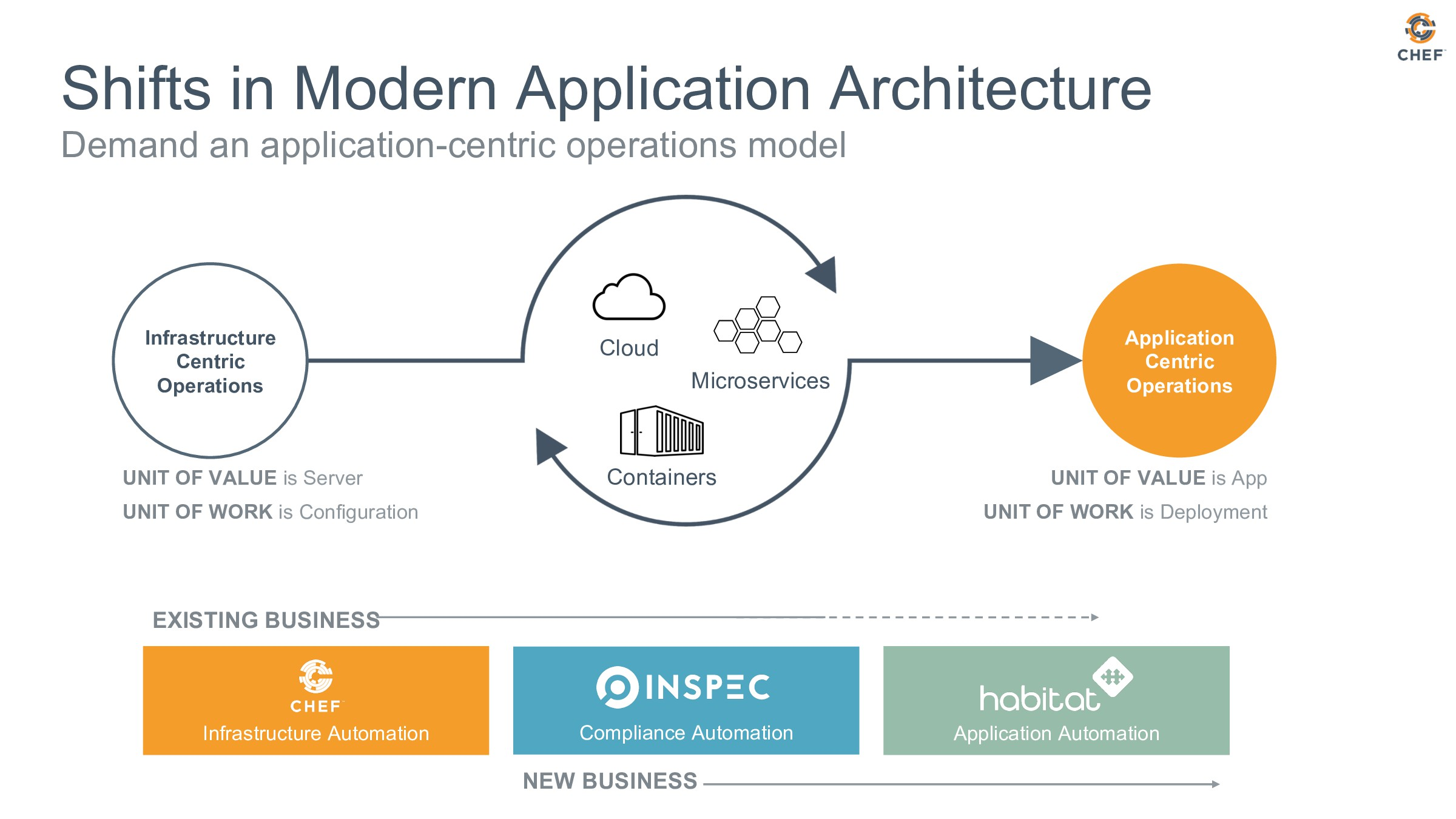 Shifts in Modern Application Architecture Deman...