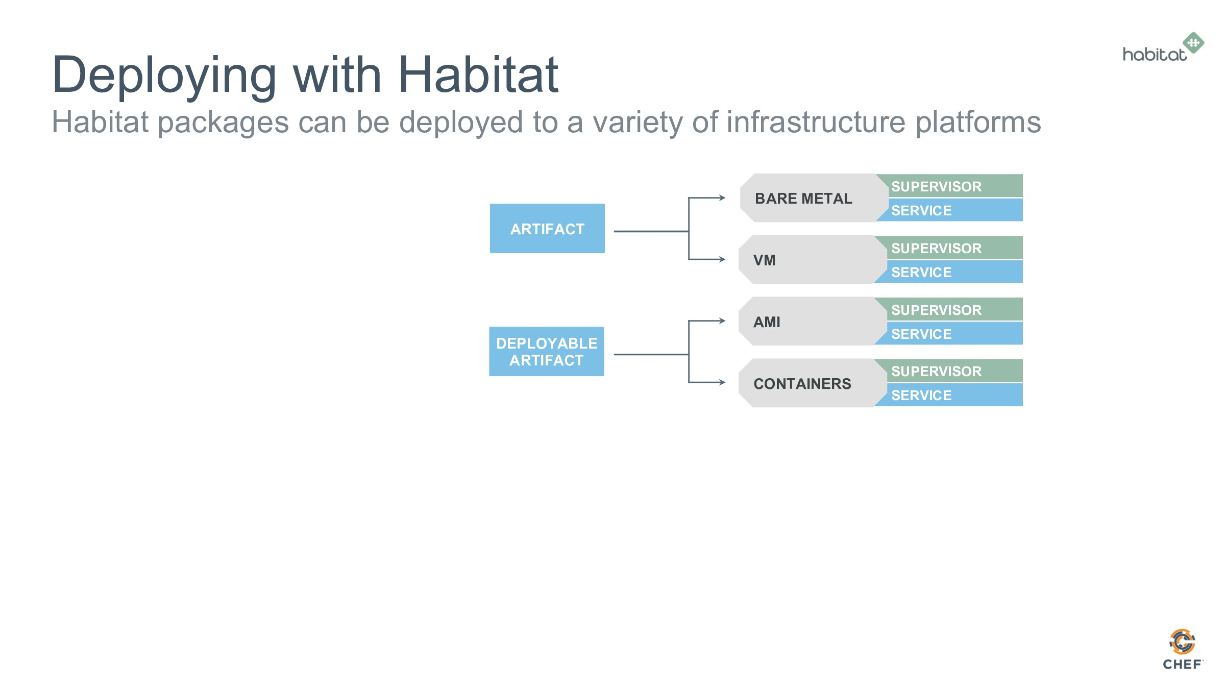 Deploying with Habitat Habitat packages can be ...