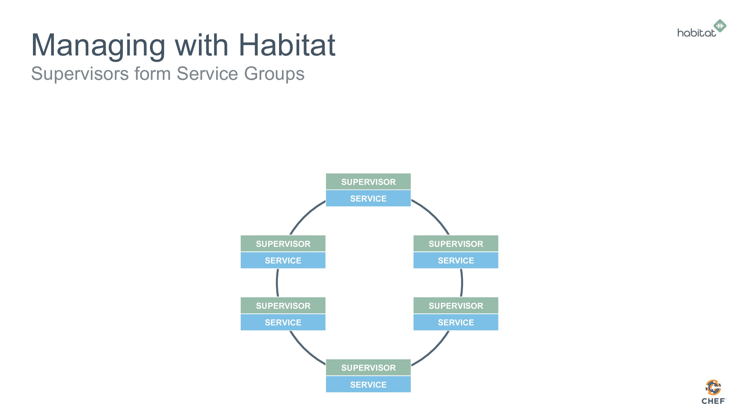 Managing with Habitat Supervisors form Service ...