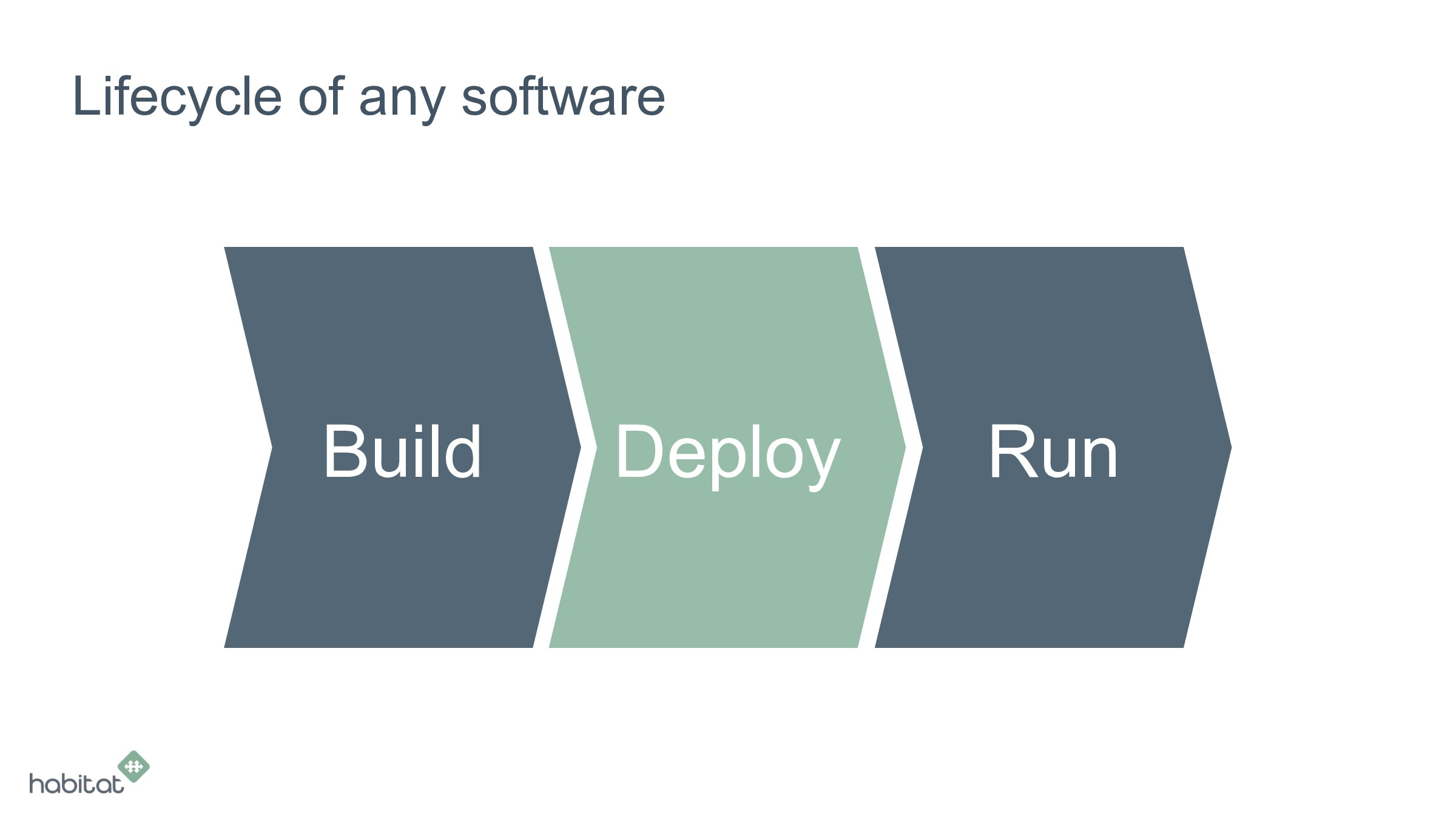 Lifecycle of any software Build Deploy Run