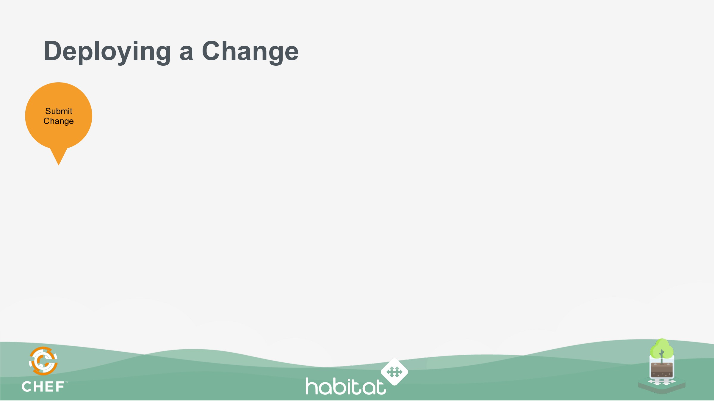 Deploying a Change Submit Change