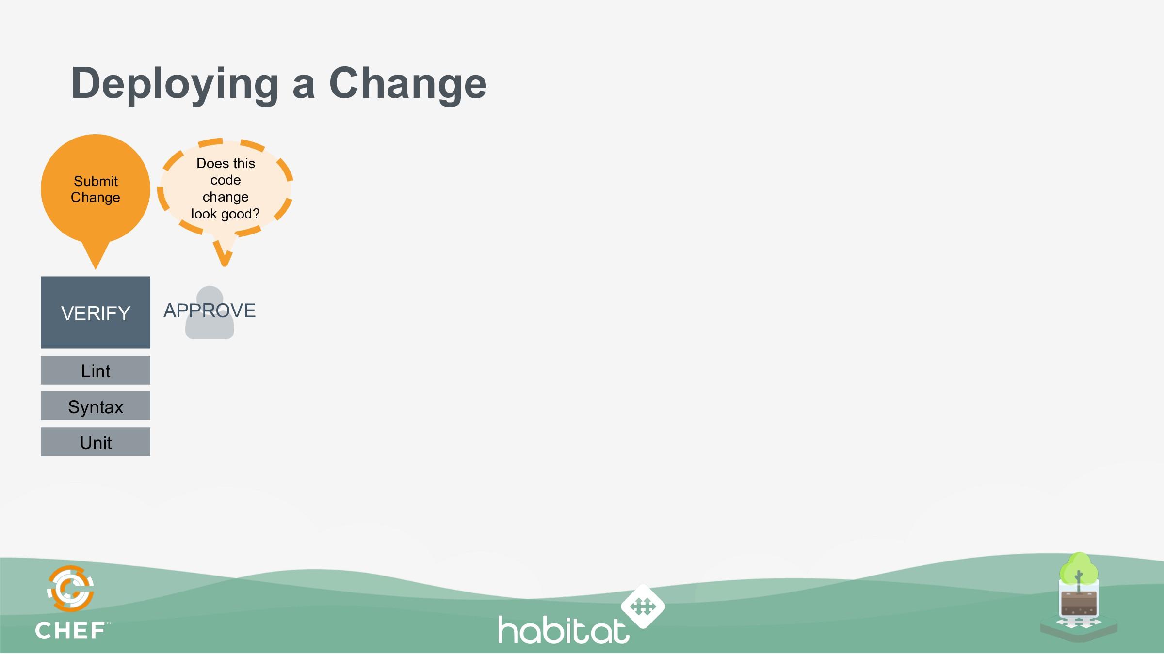 Deploying a Change VERIFY APPROVE Lint Syntax U...
