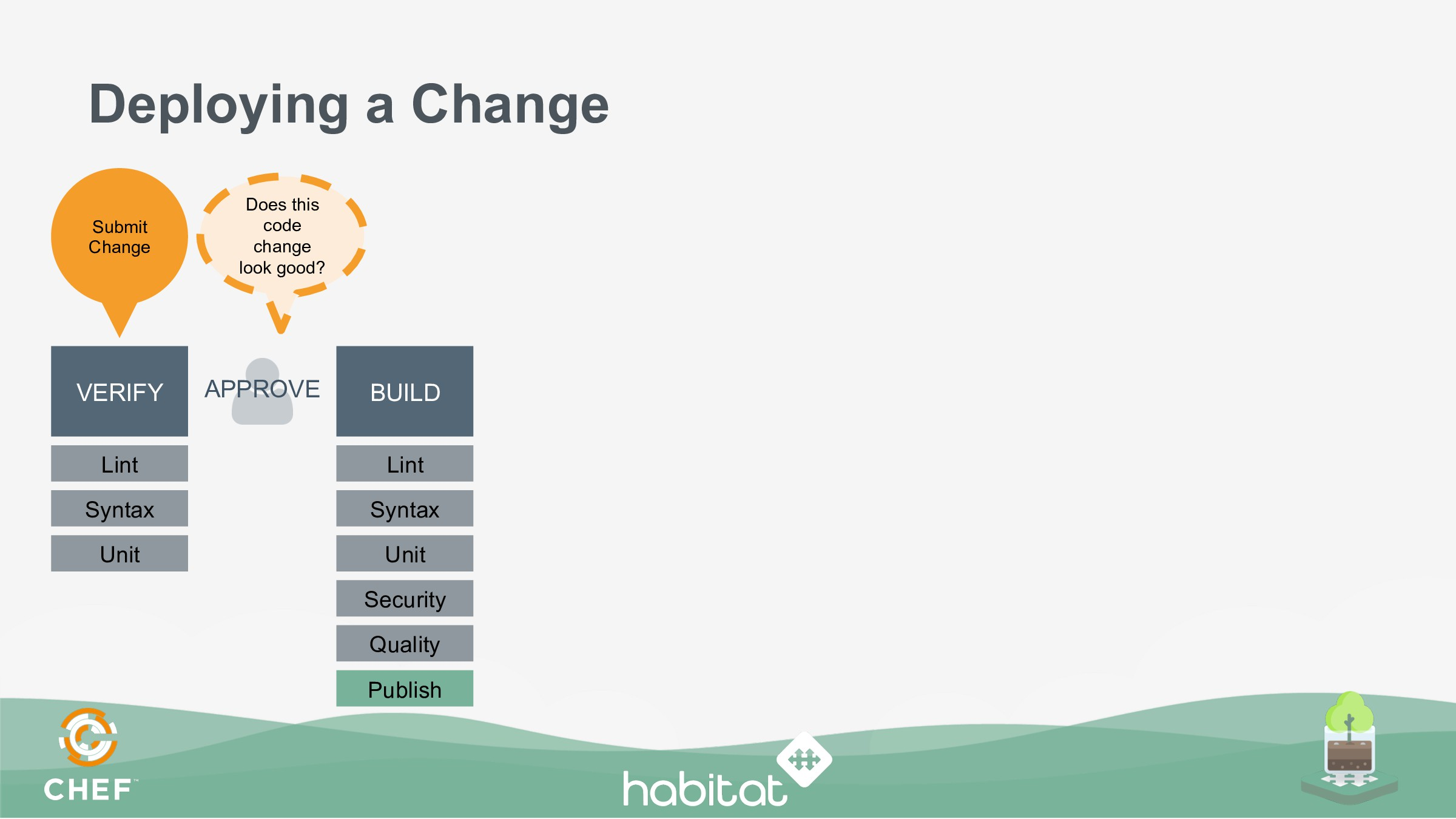 Deploying a Change VERIFY BUILD APPROVE Lint Sy...