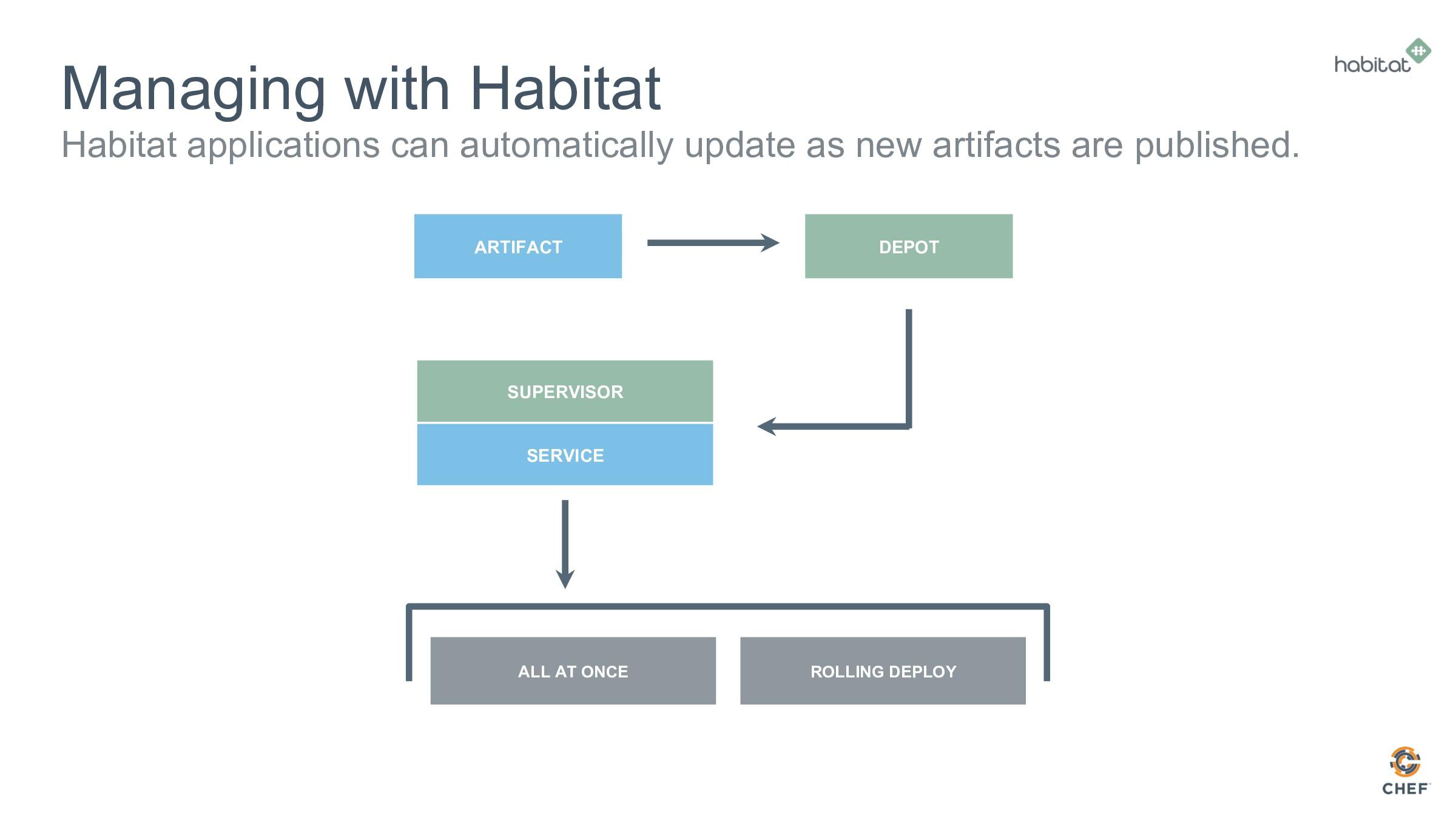 Managing with Habitat Habitat applications can ...