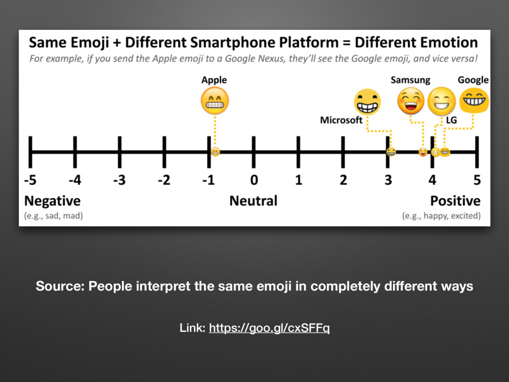 Source: People interpret the same emoji in comp...