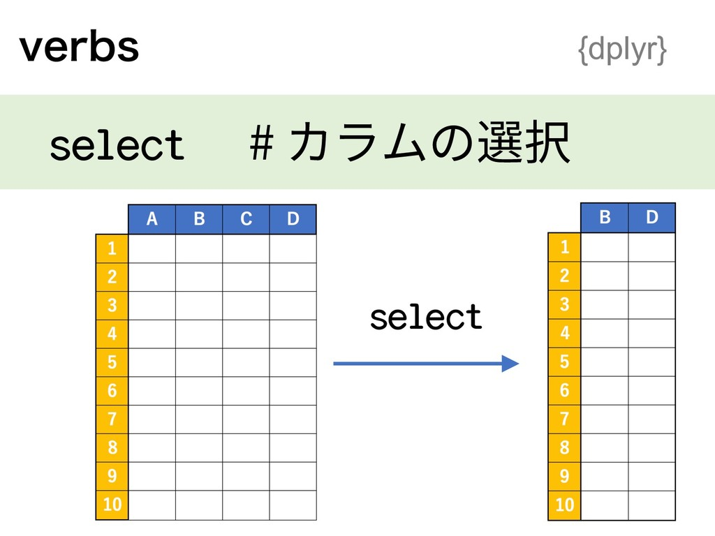 WFSCT {dplyr} select # カラムの選択 select