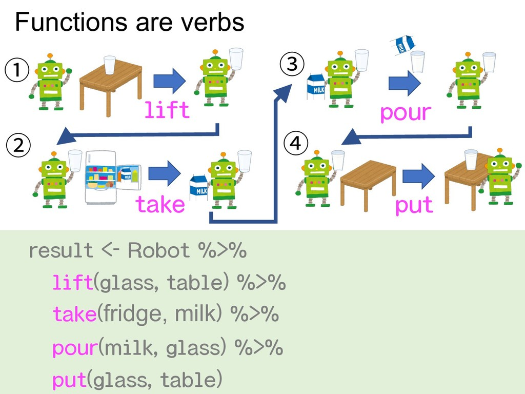 ① ② ③ ④ lift take pour put Functions are verbs ...