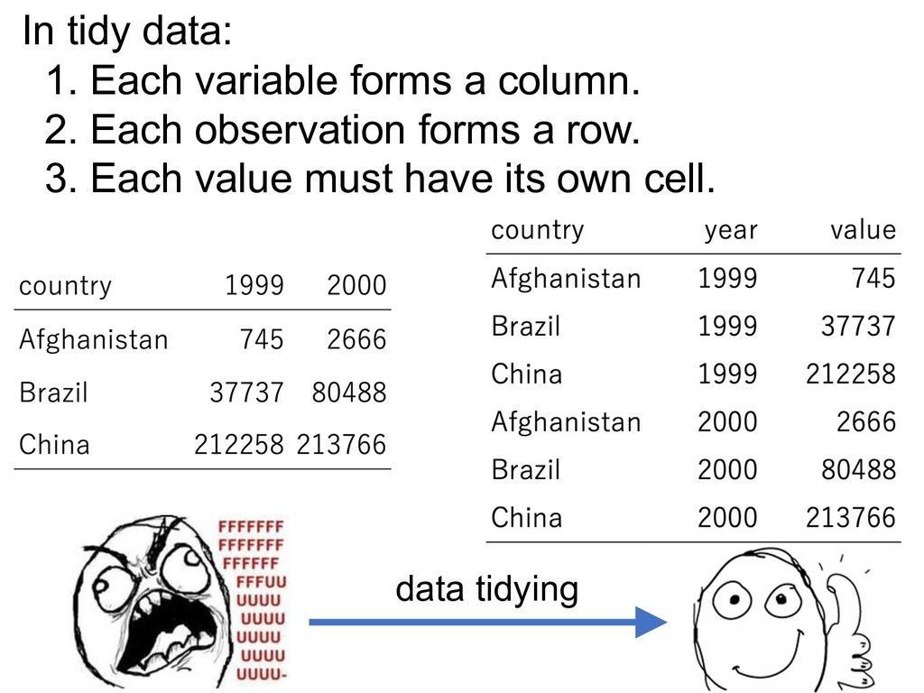 In tidy data: 1. Each variable forms a column. ...