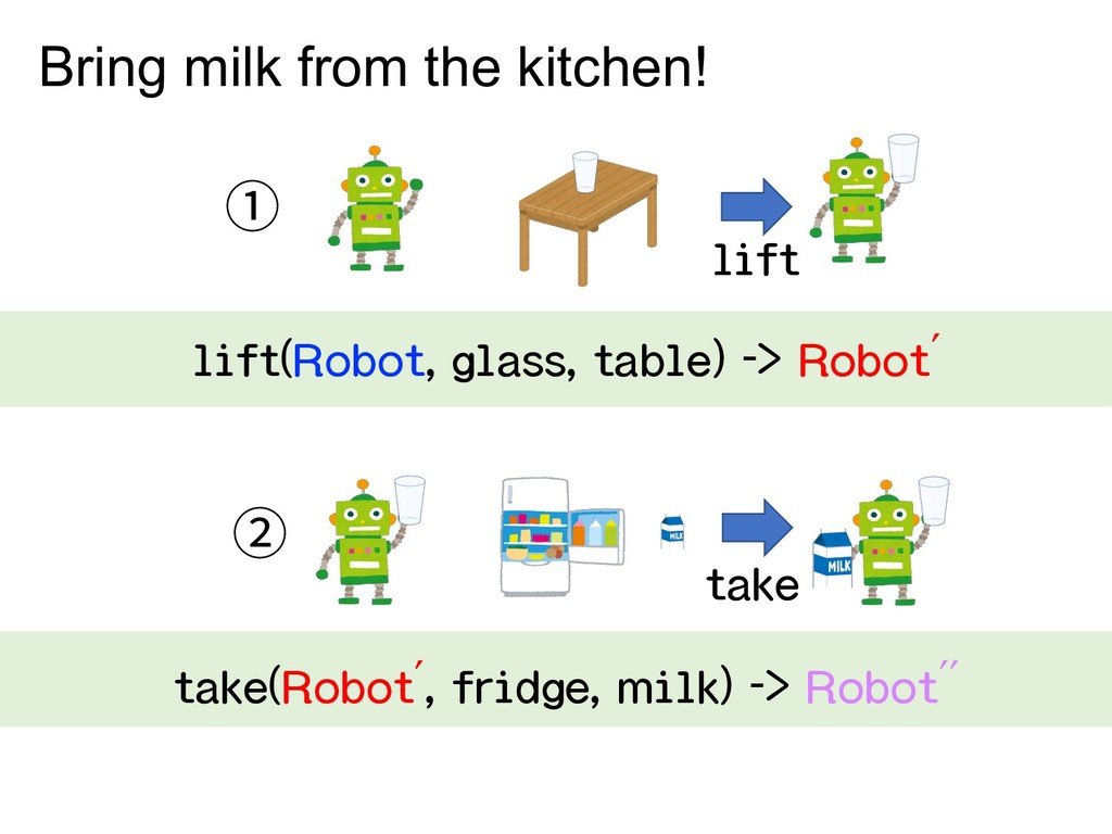① lift Bring milk from the kitchen! lift(Robot,...