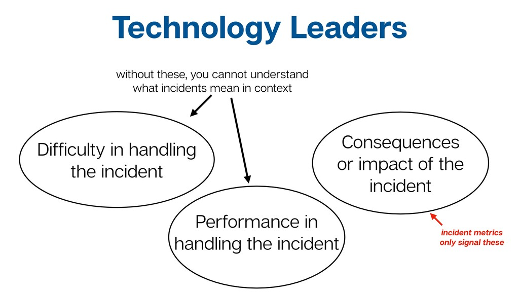Difficulty in handling the incident Consequences...