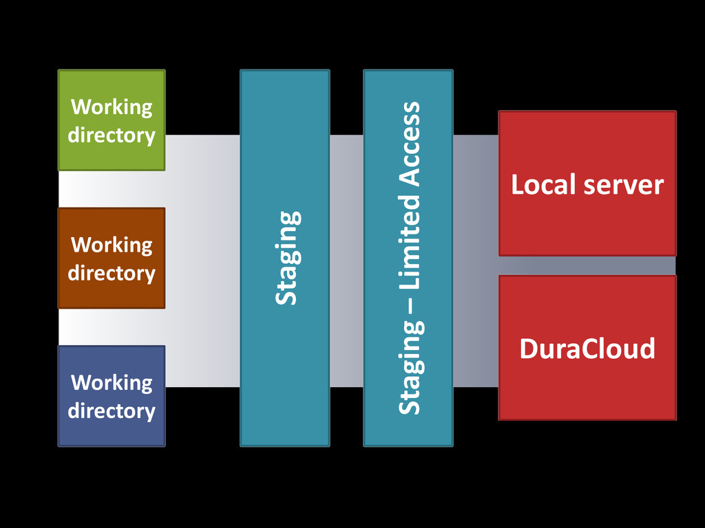 Working directory Working directory Working dir...