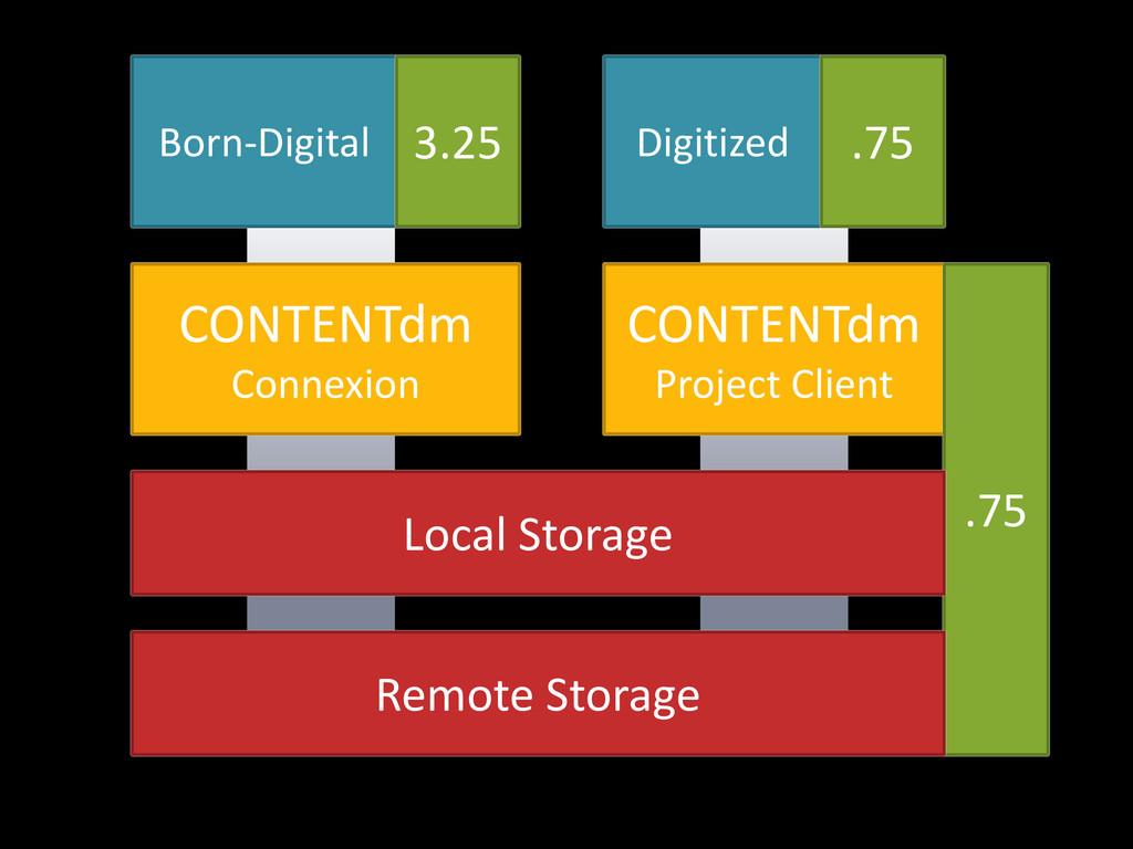 Digitized Born-Digital .75 3.25 CONTENTdm Proje...