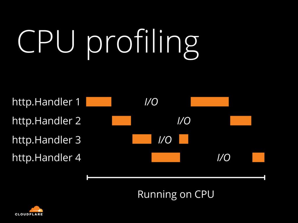 CPU profiling http.Handler 1 Running on CPU http...