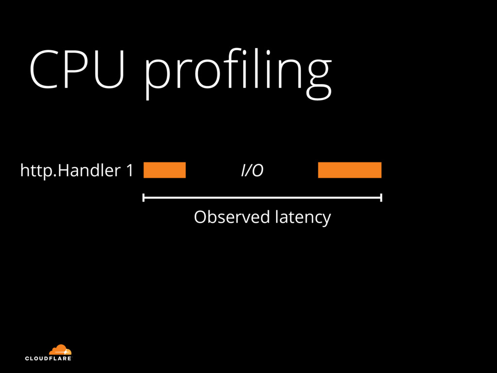 CPU profiling I/O Observed latency http.Handler 1