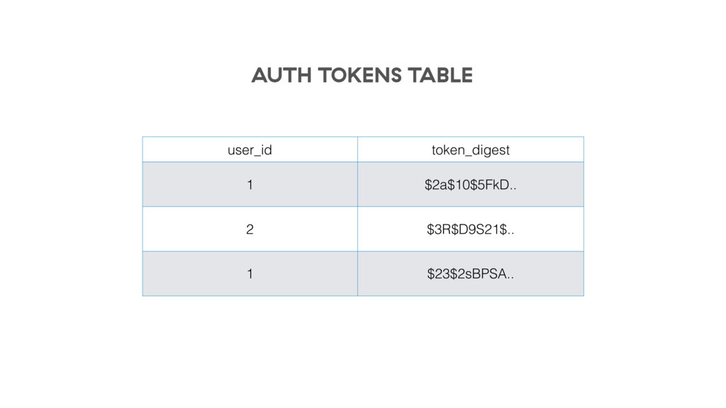 user_id token_digest 1 $2a$10$5FkD.. 2 $3R$D9S2...