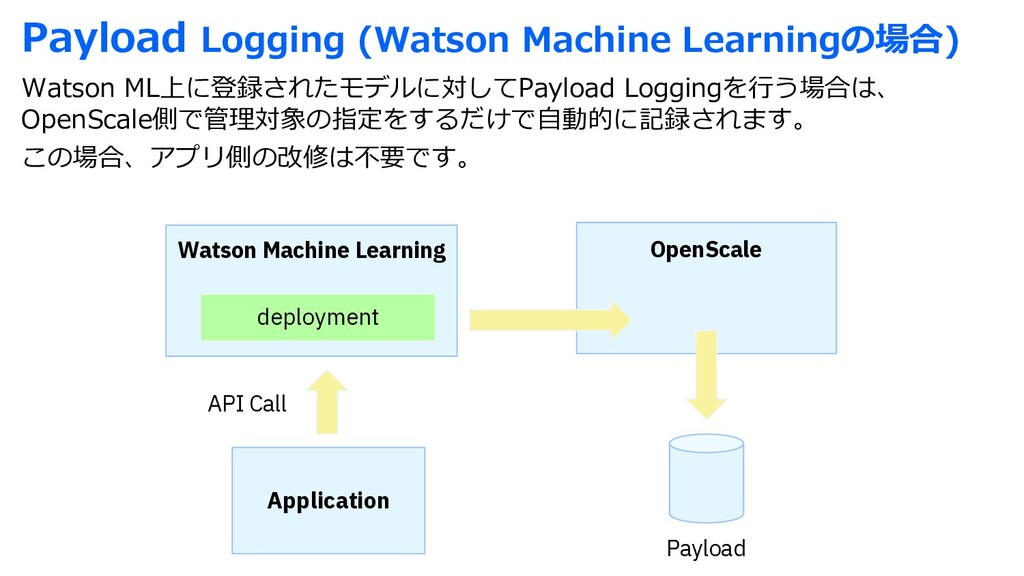Payload Logging (Watson Machine Learningの場合) Wa...