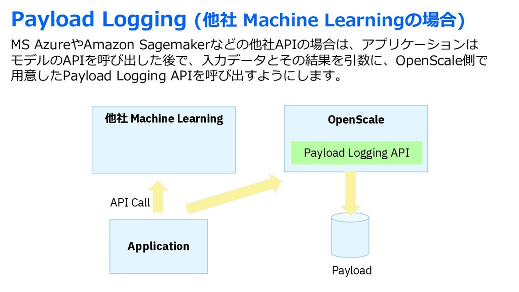 Payload Logging (他社 Machine Learningの場合) MS Azu...