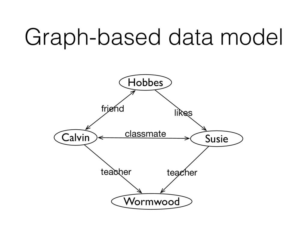 Graph-based data model Calvin Hobbes friend Sus...