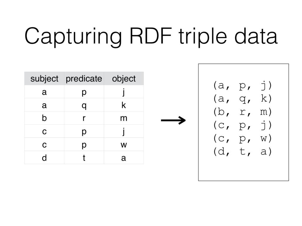 Capturing RDF triple data subject predicate obj...
