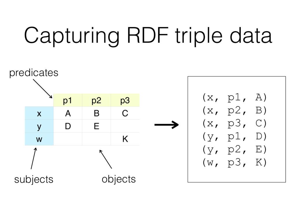 Capturing RDF triple data p1 p2 p3 x A B C y D ...