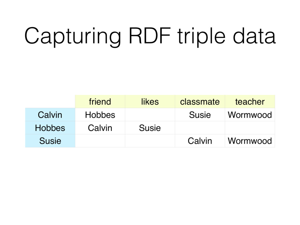 Capturing RDF triple data friend likes classmat...