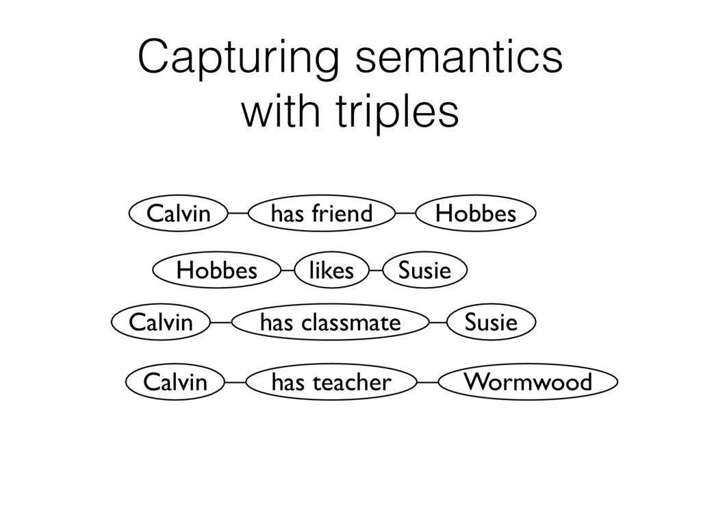 Capturing semantics  with triples Calvin Hobbe...