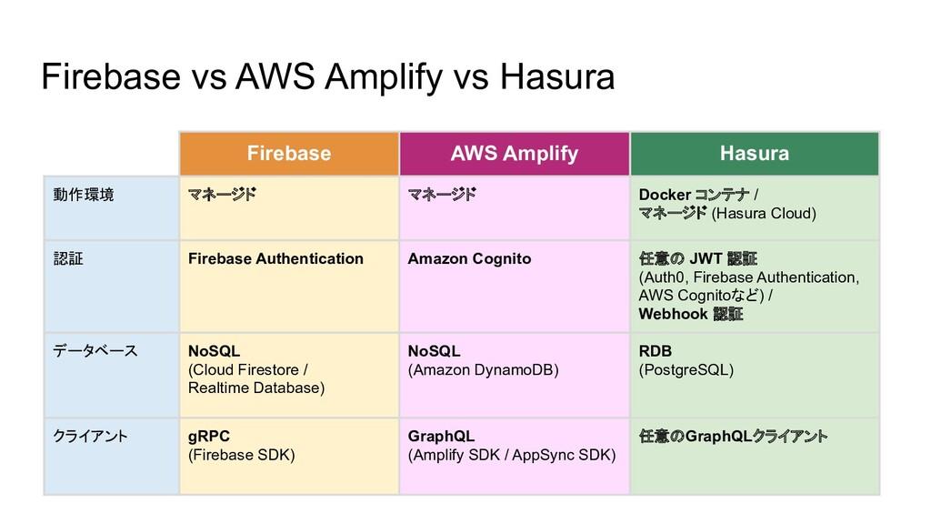 Firebase vs AWS Amplify vs Hasura Firebase AWS ...