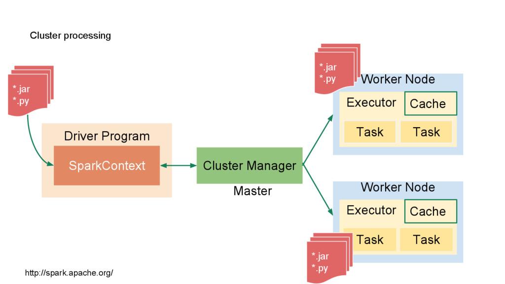 Cluster processing Driver Program SparkContext ...