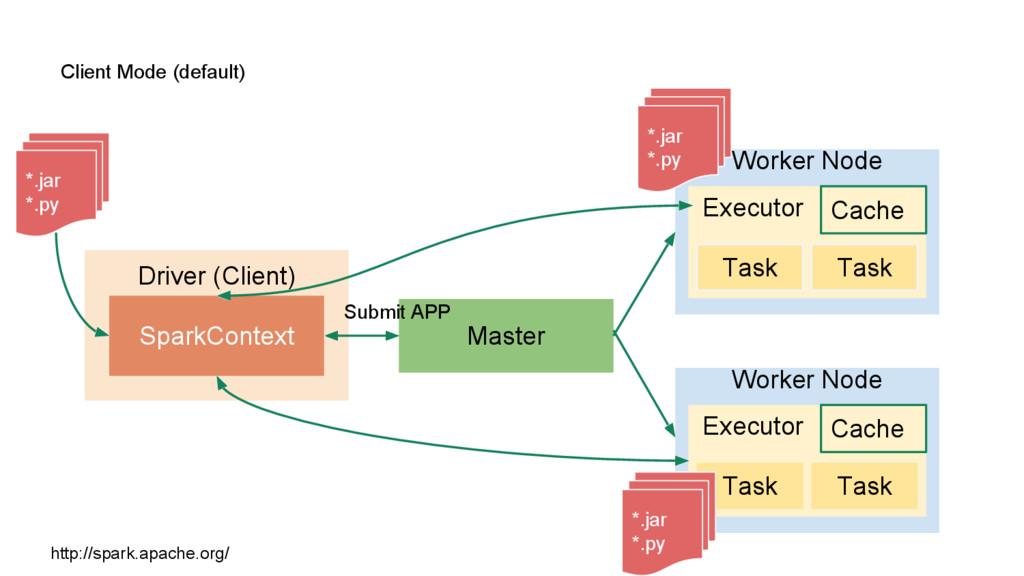 Client Mode (default) Driver (Client) SparkCont...