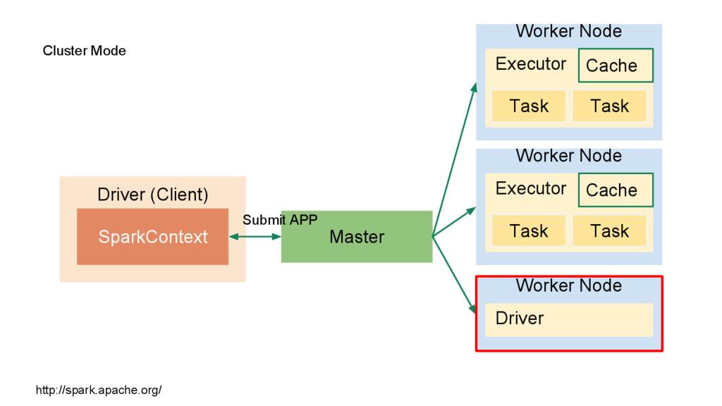 Cluster Mode Driver (Client) SparkContext Maste...