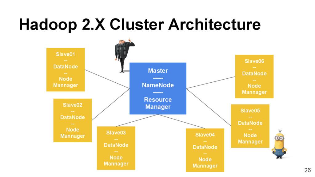 Hadoop 2.X Cluster Architecture Slave01 -- Data...