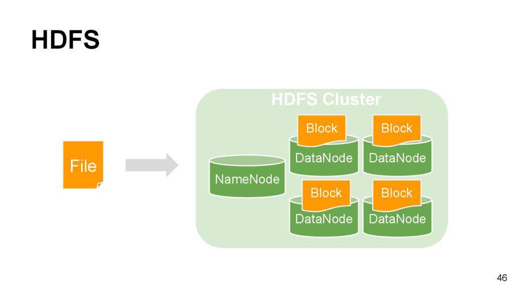 HDFS NameNode DataNode DataNode DataNode DataNo...