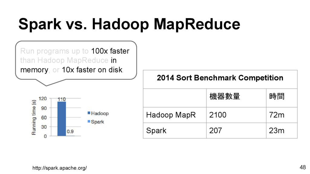 Spark vs. Hadoop MapReduce Run programs up to 1...