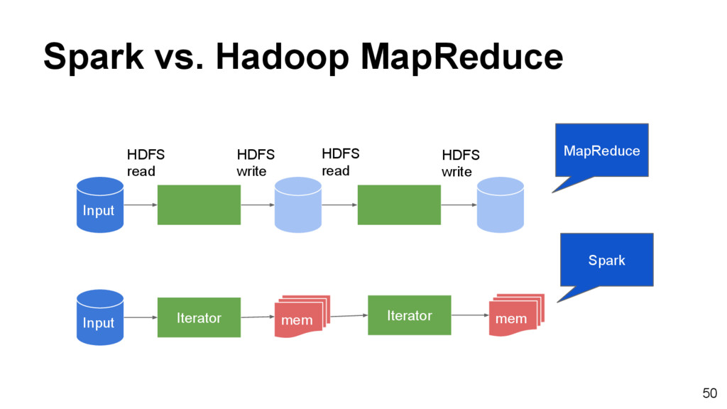 Spark vs. Hadoop MapReduce Input mem Input Iter...