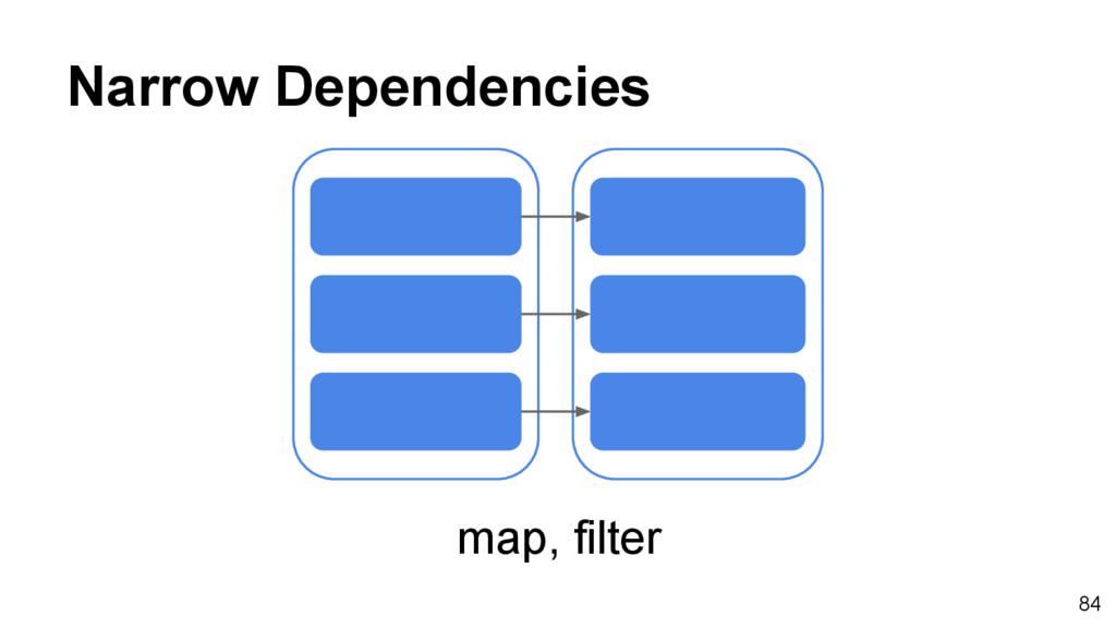 Narrow Dependencies map, filter 84