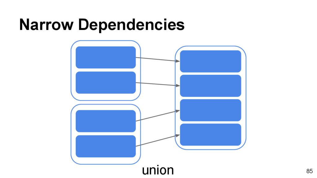 Narrow Dependencies union 85