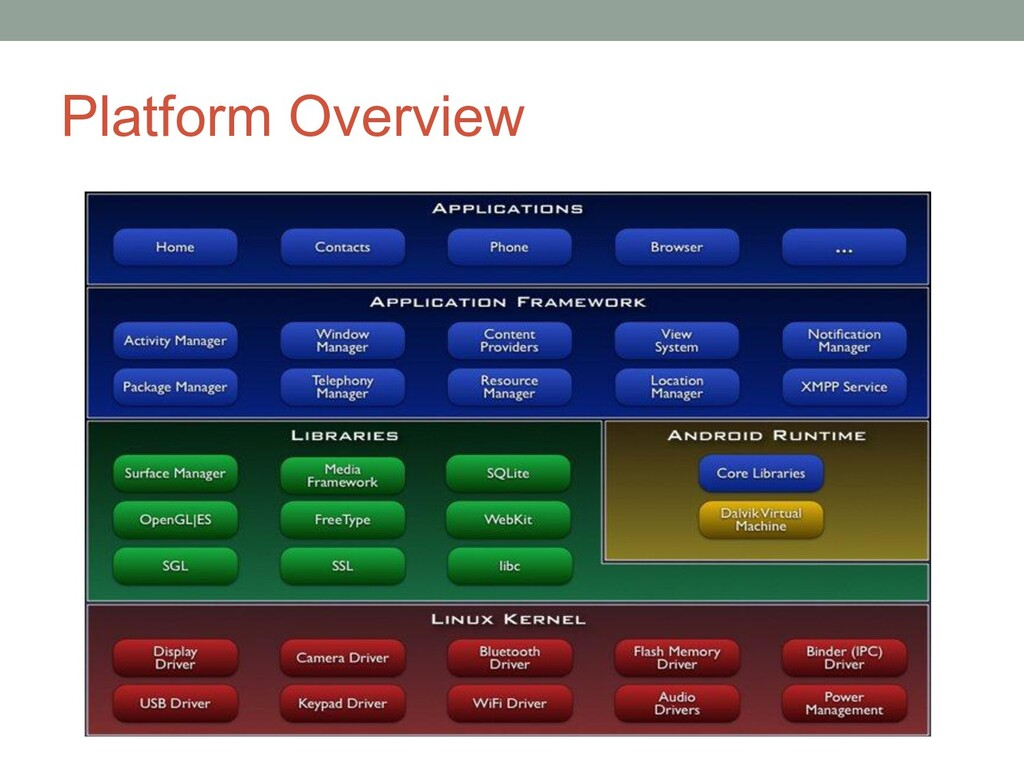 Platform Overview