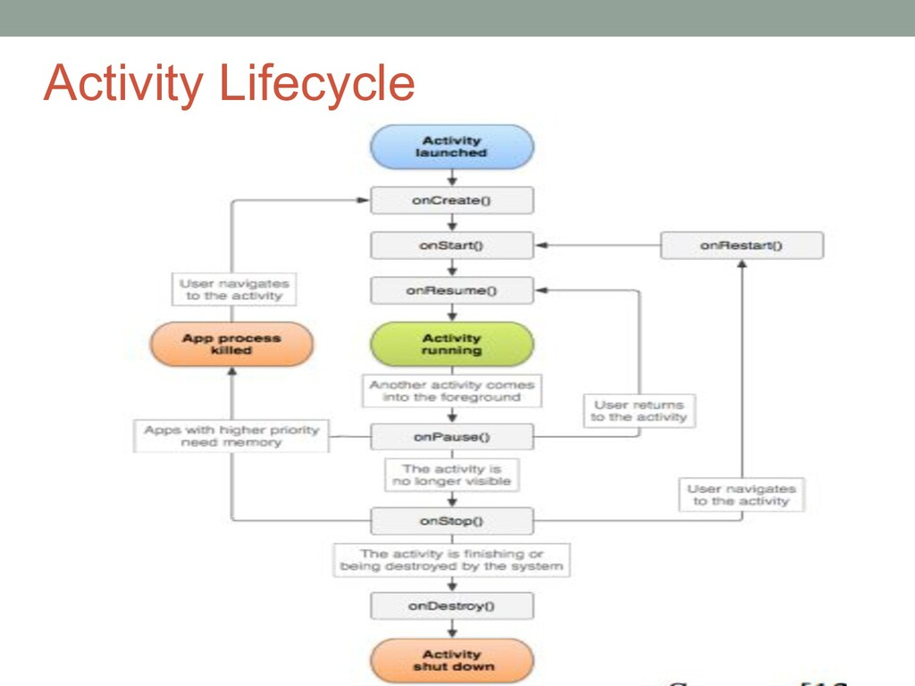 Activity Lifecycle