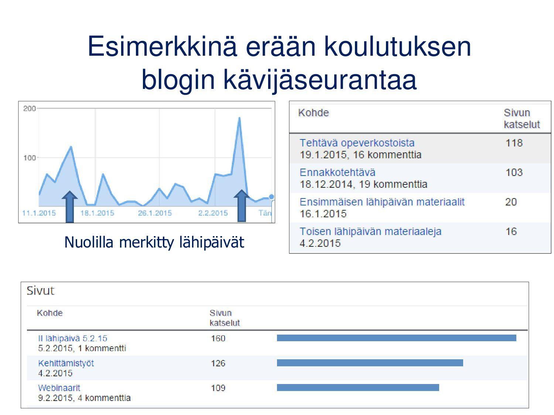 Käy läpi blogisi asetukset • Valitse onko blogi...