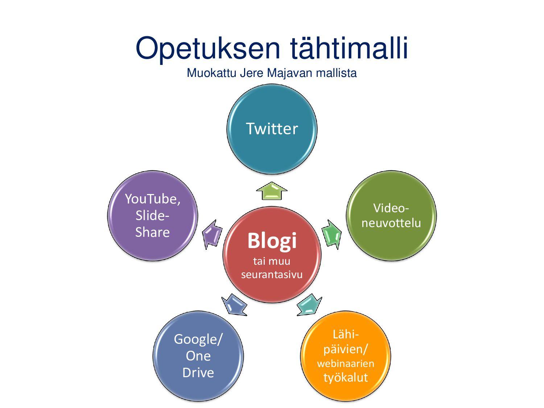 Asetukset: sähköposti Voit antaa oppijoiden jul...