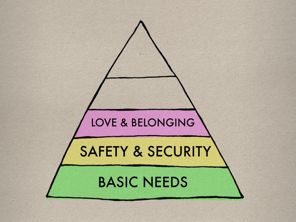 LOVE & BELONGING SAFETY & SECURITY BASIC NEEDS
