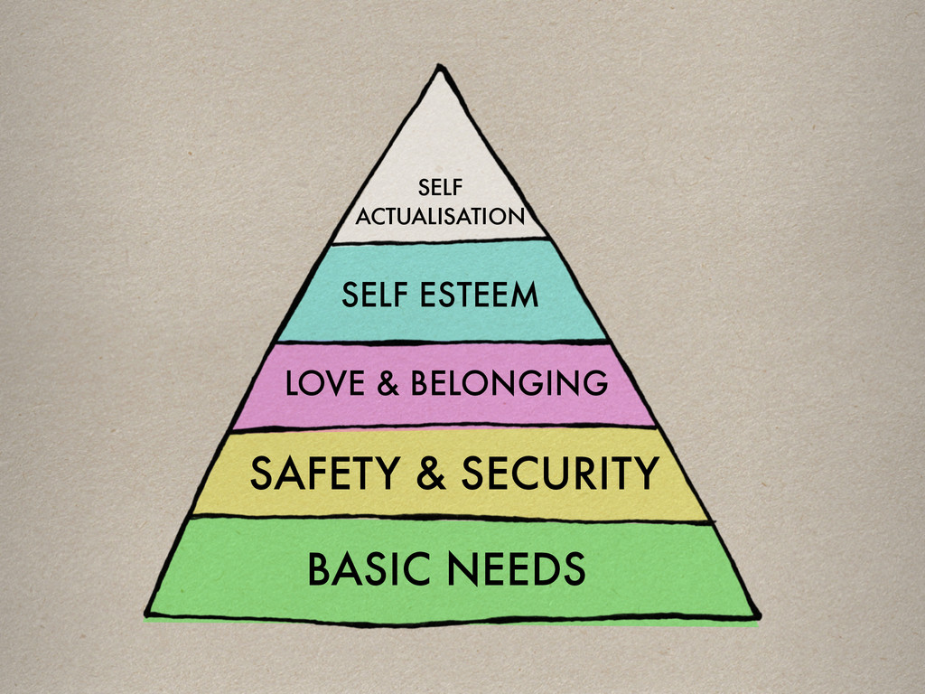 SELF ACTUALISATION SELF ESTEEM LOVE & BELONGING...