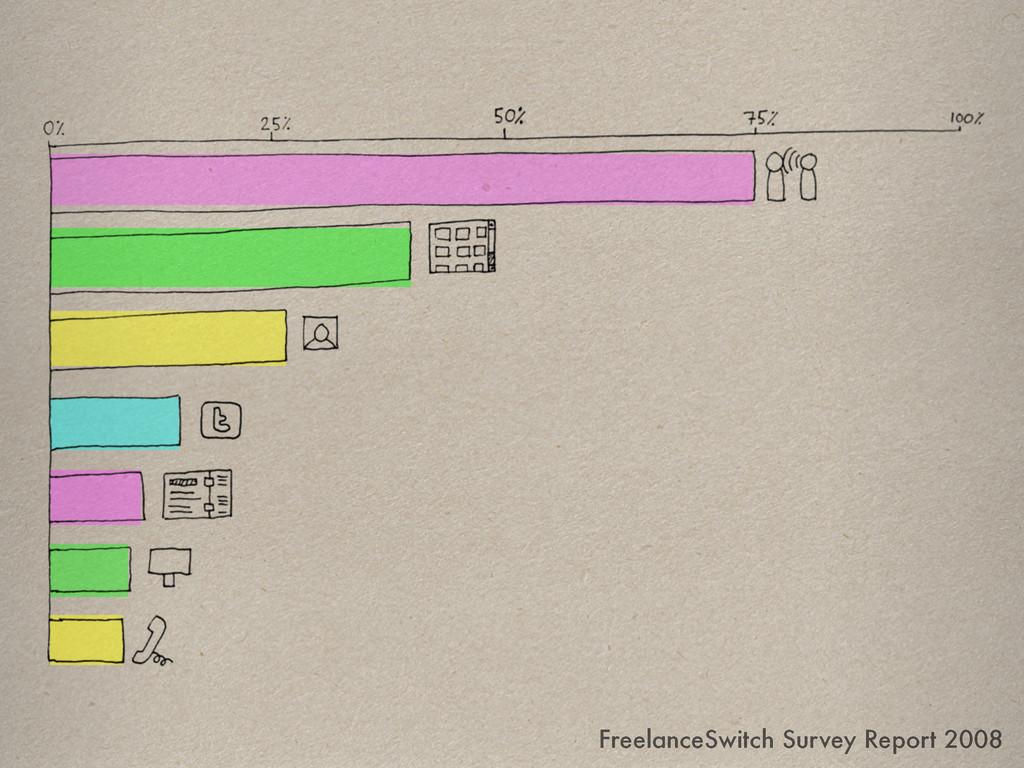 FreelanceSwitch Survey Report 2008